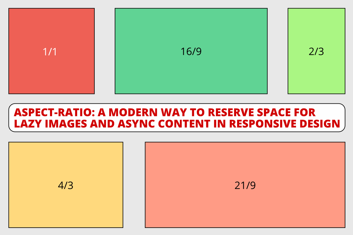 "Boxes of different aspect ratios and the text: ""A modern way to reserve space for lazy images and async content in responsive design"""